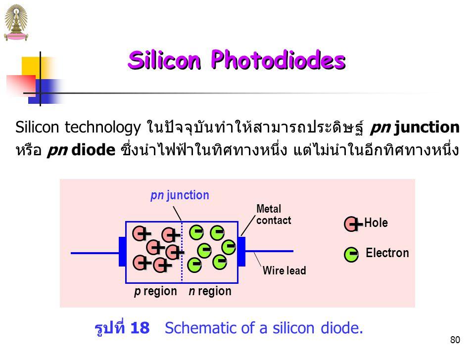 79 Silicon Photodiodes ถ้า dope ผลึก Si ด้วยธาตุหมู่ 3 เช่น gallium (Ga) ซึ่งมีเวเลนซ์อิเล็กตรอน เพียง 3 ตัว จึงทำให้เกิด positive hole และทำให้การนำไฟฟ้าเพิ่มขึ้น semiconductor ที่มี hole ซึ่งมีประจุ บวก (positive charges) เรียกว่า p-type semiconductor p - type silicon Ga SiSiSi SiSi SiSiSi Vacancy or hole