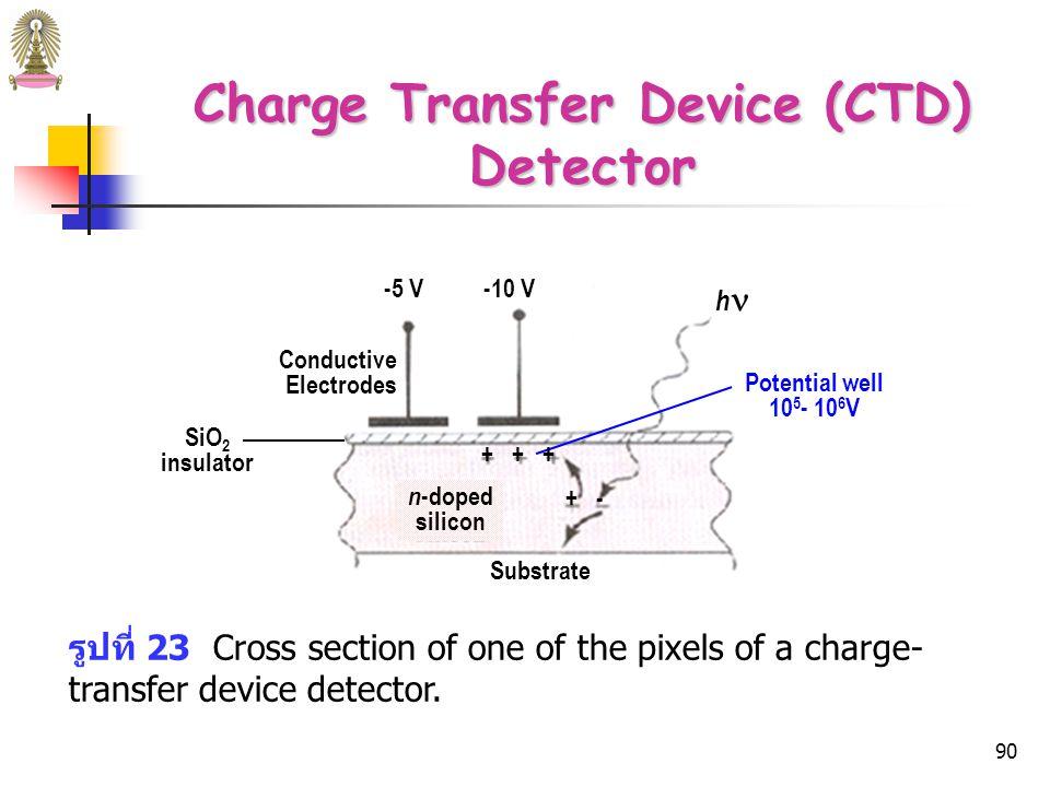 89 Charge Transfer Device (CTD) Detector  คุณภาพใกล้เคียงกับ PMT และสามารถใช้ใน multichannel instruments ได้ เครื่องมือสมัยใหม่จึงใช้ CTD detector มากขึ้น  เป็น two dimentional detector เนื่องจาก detector elements จะถูกจัดเป็นแถวและคอลัมน์ เช่น detector อันหนึ่ง ประกอบด้วย detector element 244 แถว แต่ละแถว ประกอบด้วย detector element 388 อัน ดังนั้นจึงเป็น two dimentional array ของ 19,672 individual detectors หรือ pixels บน silicon chip อันเดียวที่มีขนาด 6.5 mm x 8.8 mm สามารถใช้บันทึก two-dimentional spectrum ได้