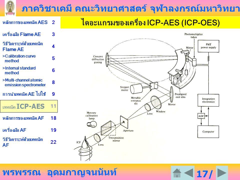 ภาควิชาเคมี คณะวิทยาศาสตร์ จุฬาลงกรณ์มหาวิทยาลัย พรพรรณ อุดมกาญจนนันท์ หลักการของเทคนิค AES2 เครื่องมือ Flame AE3 วิธีวิเคราะห์ด้วยเทคนิค Flame AE 4 >Calibration curve method 5 >Internal standard method 6 >Multi-channel atomic emission spectrometer 8 การนำเทคนิค AE ไปใช้9 เทคนิค ICP-AES 11 หลักการของเทคนิค AF18 เครื่องมือ AF19 วิธีวิเคราะห์ด้วยเทคนิค AF 22 17/ 23 ไดอะแกรมของเครื่อง ICP-AES (ICP-OES)