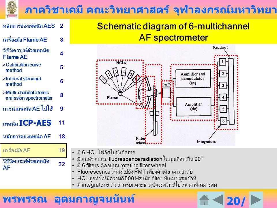ภาควิชาเคมี คณะวิทยาศาสตร์ จุฬาลงกรณ์มหาวิทยาลัย พรพรรณ อุดมกาญจนนันท์ หลักการของเทคนิค AES2 เครื่องมือ Flame AE3 วิธีวิเคราะห์ด้วยเทคนิค Flame AE 4 >Calibration curve method 5 >Internal standard method 6 >Multi-channel atomic emission spectrometer 8 การนำเทคนิค AE ไปใช้9 เทคนิค ICP-AES 11 หลักการของเทคนิค AF18 เครื่องมือ AF19 วิธีวิเคราะห์ด้วยเทคนิค AF 22 20/ 23 Schematic diagram of 6-multichannel AF spectrometer มี 6 HCL โฟกัสไปยัง flame มีเลนส์รวบรวม fluorescence radiation ในมุมเกือบเป็น 90 O มี 6 filters ติดอยู่บน rotating filter wheel Fluorescence ถูกส่งไปยัง PMT เพียงตัวเดียวตามลำดับ HCL ถูกทำให้มีความถี่ 500 Hz เมื่อ filter ที่เหมาะสมเข้าที่ มี integrator 6 ตัว สำหรับแต่ละธาตุ ซึ่งจะสวิทช์ไปในเวลาที่เหมาะสม