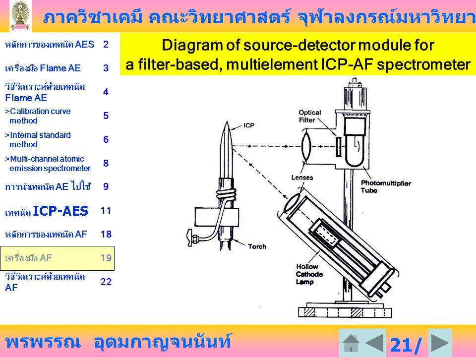 ภาควิชาเคมี คณะวิทยาศาสตร์ จุฬาลงกรณ์มหาวิทยาลัย พรพรรณ อุดมกาญจนนันท์ หลักการของเทคนิค AES2 เครื่องมือ Flame AE3 วิธีวิเคราะห์ด้วยเทคนิค Flame AE 4 >Calibration curve method 5 >Internal standard method 6 >Multi-channel atomic emission spectrometer 8 การนำเทคนิค AE ไปใช้9 เทคนิค ICP-AES 11 หลักการของเทคนิค AF18 เครื่องมือ AF19 วิธีวิเคราะห์ด้วยเทคนิค AF 22 21/ 23 Diagram of source-detector module for a filter-based, multielement ICP-AF spectrometer