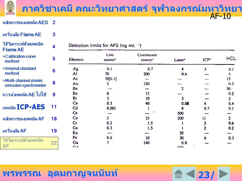 ภาควิชาเคมี คณะวิทยาศาสตร์ จุฬาลงกรณ์มหาวิทยาลัย พรพรรณ อุดมกาญจนนันท์ หลักการของเทคนิค AES2 เครื่องมือ Flame AE3 วิธีวิเคราะห์ด้วยเทคนิค Flame AE 4 >Calibration curve method 5 >Internal standard method 6 >Multi-channel atomic emission spectrometer 8 การนำเทคนิค AE ไปใช้9 เทคนิค ICP-AES 11 หลักการของเทคนิค AF18 เครื่องมือ AF19 วิธีวิเคราะห์ด้วยเทคนิค AF 22 23/ 23 AF-10HCL