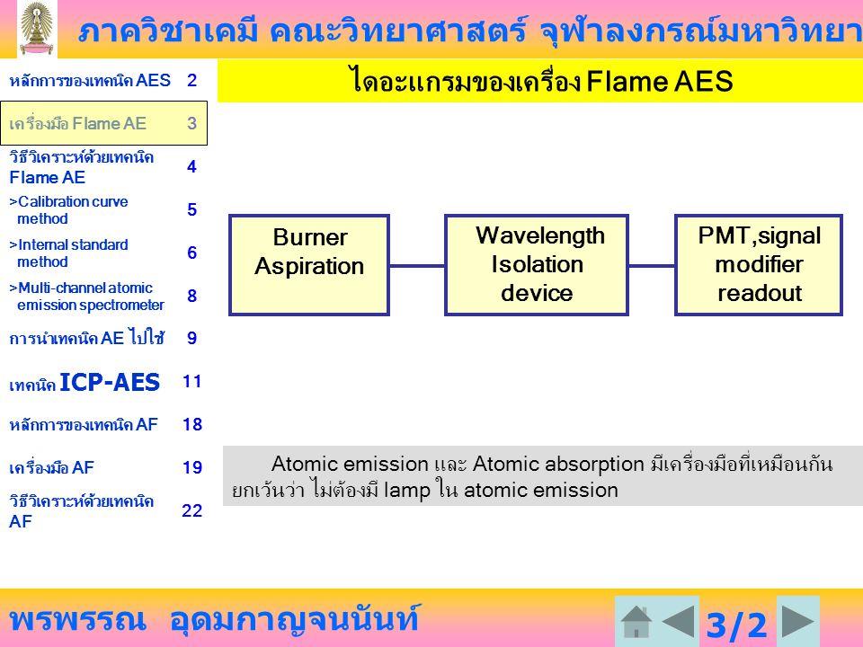 ภาควิชาเคมี คณะวิทยาศาสตร์ จุฬาลงกรณ์มหาวิทยาลัย พรพรรณ อุดมกาญจนนันท์ หลักการของเทคนิค AES2 เครื่องมือ Flame AE3 วิธีวิเคราะห์ด้วยเทคนิค Flame AE 4 >Calibration curve method 5 >Internal standard method 6 >Multi-channel atomic emission spectrometer 8 การนำเทคนิค AE ไปใช้9 เทคนิค ICP-AES 11 หลักการของเทคนิค AF18 เครื่องมือ AF19 วิธีวิเคราะห์ด้วยเทคนิค AF 22 3/2 3 ไดอะแกรมของเครื่อง Flame AES Atomic emission และ Atomic absorption มีเครื่องมือที่เหมือนกัน ยกเว้นว่า ไม่ต้องมี lamp ใน atomic emission PMT,signal modifier readout Burner Aspiration Wavelength Isolation device
