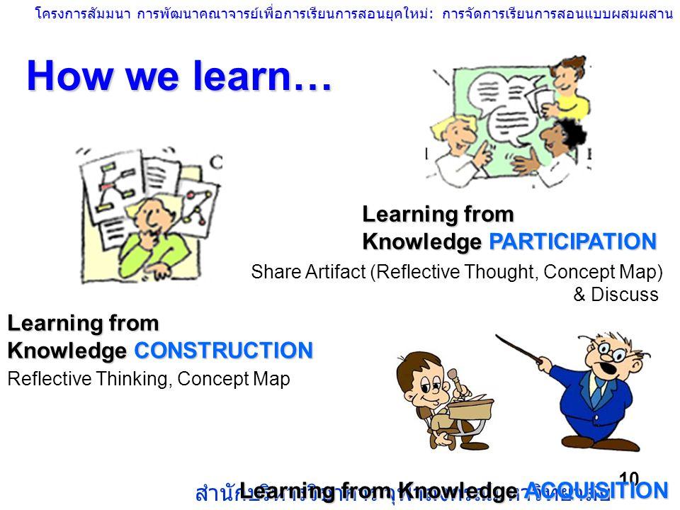 โครงการสัมมนา การพัฒนาคณาจารย์เพื่อการเรียนการสอนยุคใหม่: การจัดการเรียนการสอนแบบผสมผสาน สำนักบริหารวิชาการ จุฬาลงกรณ์มหาวิทยาลัย 10 How we learn… Lea