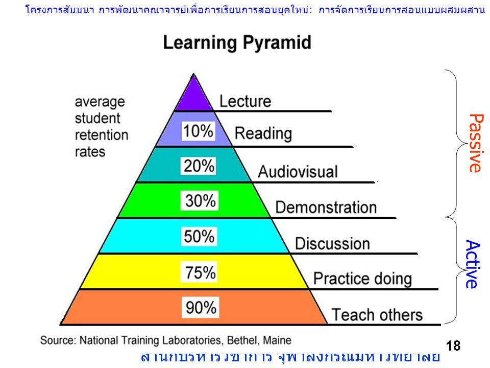 โครงการสัมมนา การพัฒนาคณาจารย์เพื่อการเรียนการสอนยุคใหม่: การจัดการเรียนการสอนแบบผสมผสาน สำนักบริหารวิชาการ จุฬาลงกรณ์มหาวิทยาลัย 18 Passive Active
