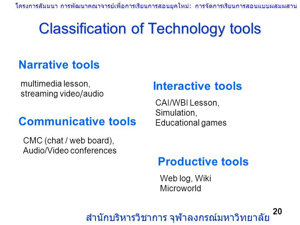 โครงการสัมมนา การพัฒนาคณาจารย์เพื่อการเรียนการสอนยุคใหม่: การจัดการเรียนการสอนแบบผสมผสาน สำนักบริหารวิชาการ จุฬาลงกรณ์มหาวิทยาลัย 20 Classification of