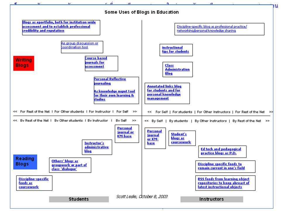 โครงการสัมมนา การพัฒนาคณาจารย์เพื่อการเรียนการสอนยุคใหม่: การจัดการเรียนการสอนแบบผสมผสาน สำนักบริหารวิชาการ จุฬาลงกรณ์มหาวิทยาลัย 24