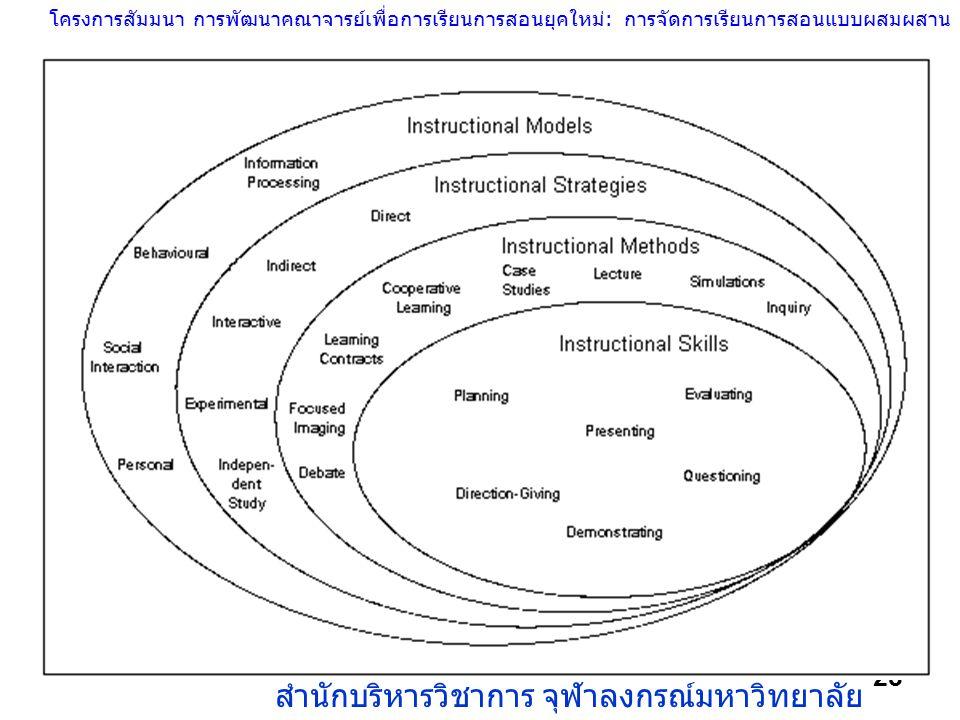 โครงการสัมมนา การพัฒนาคณาจารย์เพื่อการเรียนการสอนยุคใหม่: การจัดการเรียนการสอนแบบผสมผสาน สำนักบริหารวิชาการ จุฬาลงกรณ์มหาวิทยาลัย 28