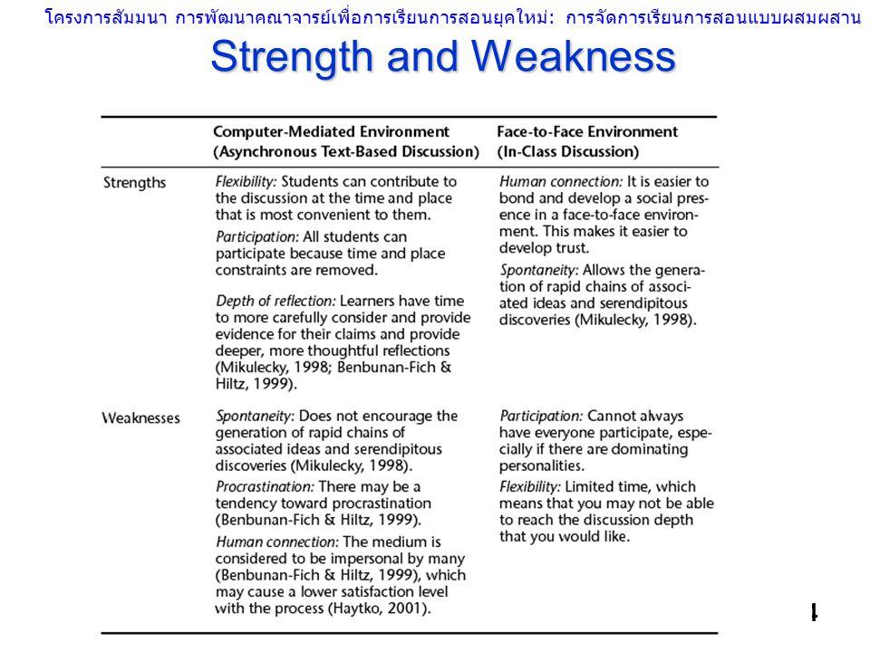 โครงการสัมมนา การพัฒนาคณาจารย์เพื่อการเรียนการสอนยุคใหม่: การจัดการเรียนการสอนแบบผสมผสาน สำนักบริหารวิชาการ จุฬาลงกรณ์มหาวิทยาลัย 4 Strength and Weakn