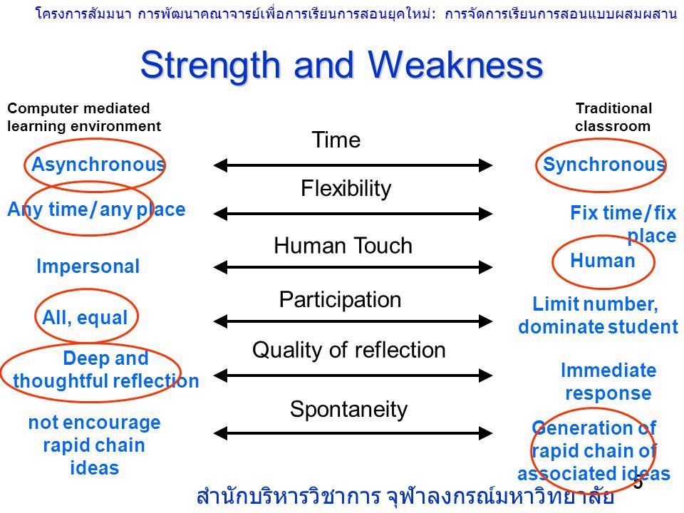 โครงการสัมมนา การพัฒนาคณาจารย์เพื่อการเรียนการสอนยุคใหม่: การจัดการเรียนการสอนแบบผสมผสาน สำนักบริหารวิชาการ จุฬาลงกรณ์มหาวิทยาลัย 5 Strength and Weakn