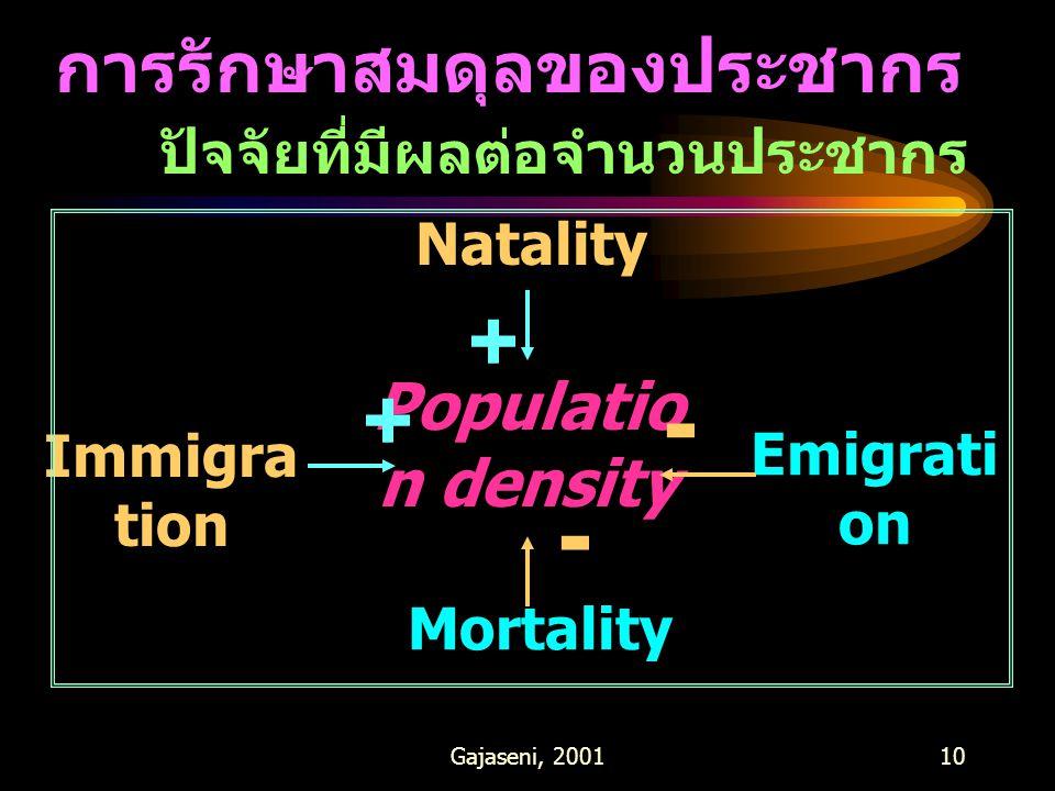 Gajaseni, 200110 การรักษาสมดุลของประชากร ปัจจัยที่มีผลต่อจำนวนประชากร Populatio n density Natality Mortality Immigra tion Emigrati on + + - -