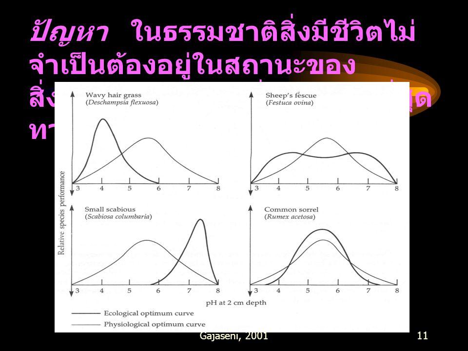 Gajaseni, 200111 ปัญหา ในธรรมชาติสิ่งมีชีวิตไม่ จำเป็นต้องอยู่ในสถานะของ สิ่งแวดล้อมในช่วงที่เหมาะสมที่สุด ทางสรีระวิทยา กราฟ 5-3