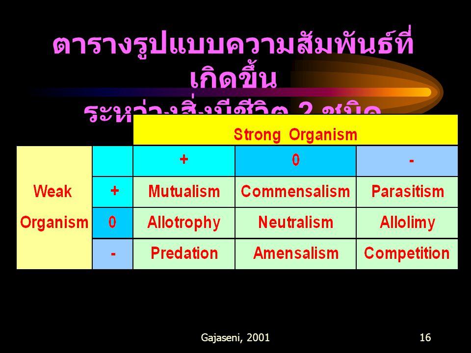 Gajaseni, 200116 ตารางรูปแบบความสัมพันธ์ที่ เกิดขึ้น ระหว่างสิ่งมีชีวิต 2 ชนิด