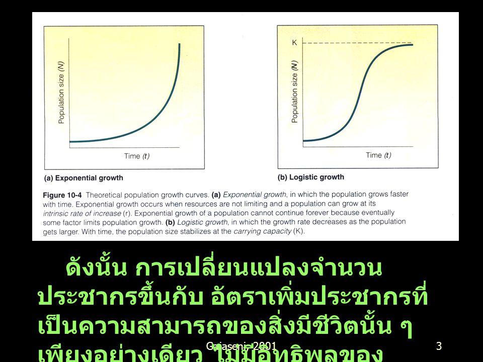 Gajaseni, 20013 Fig 33.9 J shape ดังนั้น การเปลี่ยนแปลงจำนวน ประชากรขึ้นกับ อัตราเพิ่มประชากรที่ เป็นความสามารถของสิ่งมีชีวิตนั้น ๆ เพียงอย่างเดียว ไม่มีอิทธิพลของ สิ่งแวดล้อมมาเกี่ยวข้อง
