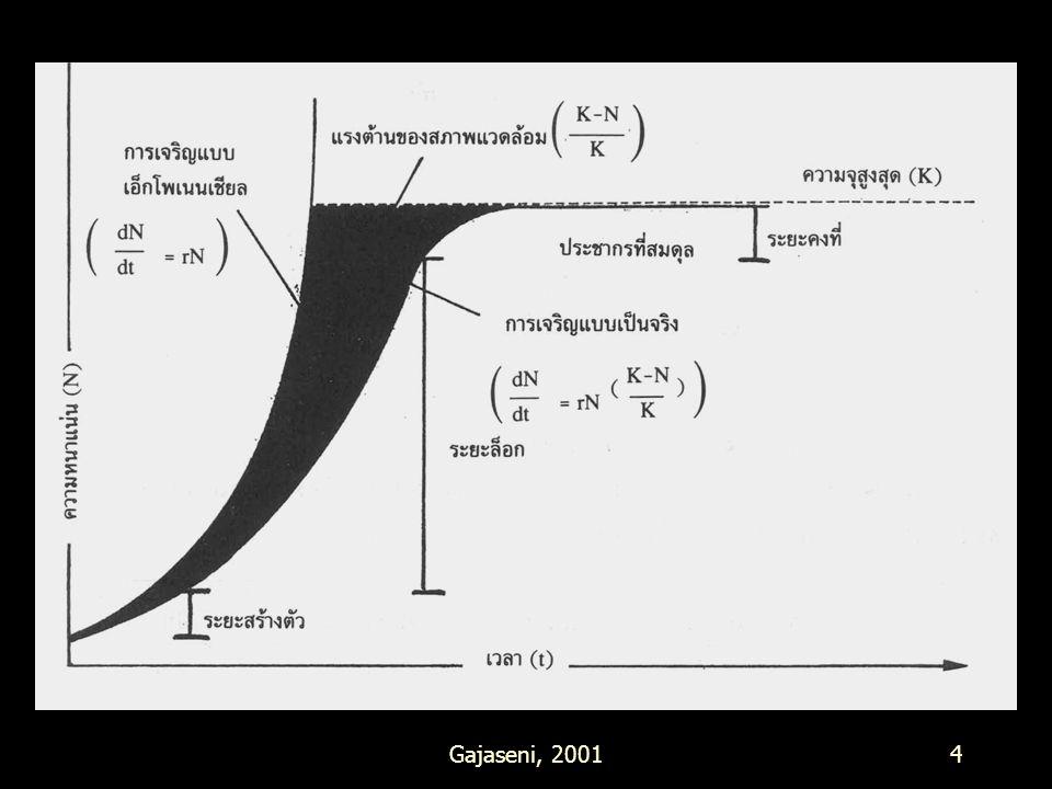 Gajaseni, 200115 กลยุทธการ สืบพันธุ์ r - selection K - selection จำนวนลูกที่เกิดมาก น้อย จำนวนครั้งที่แต่ละตัวสืบพันธุ์ 1 ครั้ง หลายครั้ง ขนาดของลูกเล็ก ใหญ่ พัฒนาการของลูกเร็ว ช้า การเลี้ยงดูลูก เล็กน้อย ใกล้ชิด ช่วงอายุขัยสั้น ยาว Survivorship curve Type III Type I พลังงานที่ใช้ในการสืบพันธุ์ สูง ต่ำ พลังงานที่ใช้ในการเพิ่มขนาด ต่ำ สูง