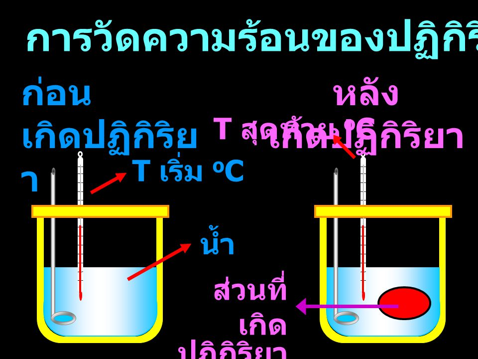 การคำนวณ m = มวลของสารละลายผสม หน่วย g -q r = q soln + q c = (m s + C c )  T s = ความจุความร้อนจำเพาะของสารละลายผสม = s ของน้ำ = 1.0 cal/g o C  T = อุณหภูมิที่เปลี่ยนแปลง หน่วย O C C c = ค่าคงที่ของแคลอริมิเตอร์ หน่วย cal/ o C