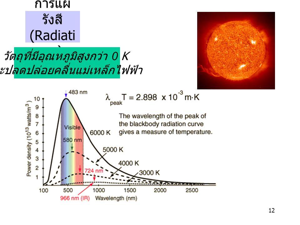 12 การแผ่ รังสี (Radiati on) วัตถุที่มีอุณหภูมิสูงกว่า 0 K จะปลดปล่อยคลื่นแม่เหล็กไฟฟ้า