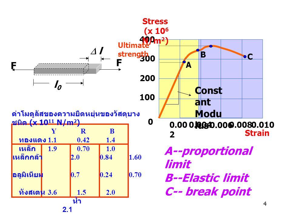 4 F l0l0  l F ค่าโมดูลัสของความยืดหยุ่นของวัสดุบาง ชนิด (x 10 11 N/m 2 ) Y R B ทองแดง 1.10.421.4 เหล็ก 1.90.701.0 เหล็กกล้า 2.00.841.60 อลูมิเนียม 0