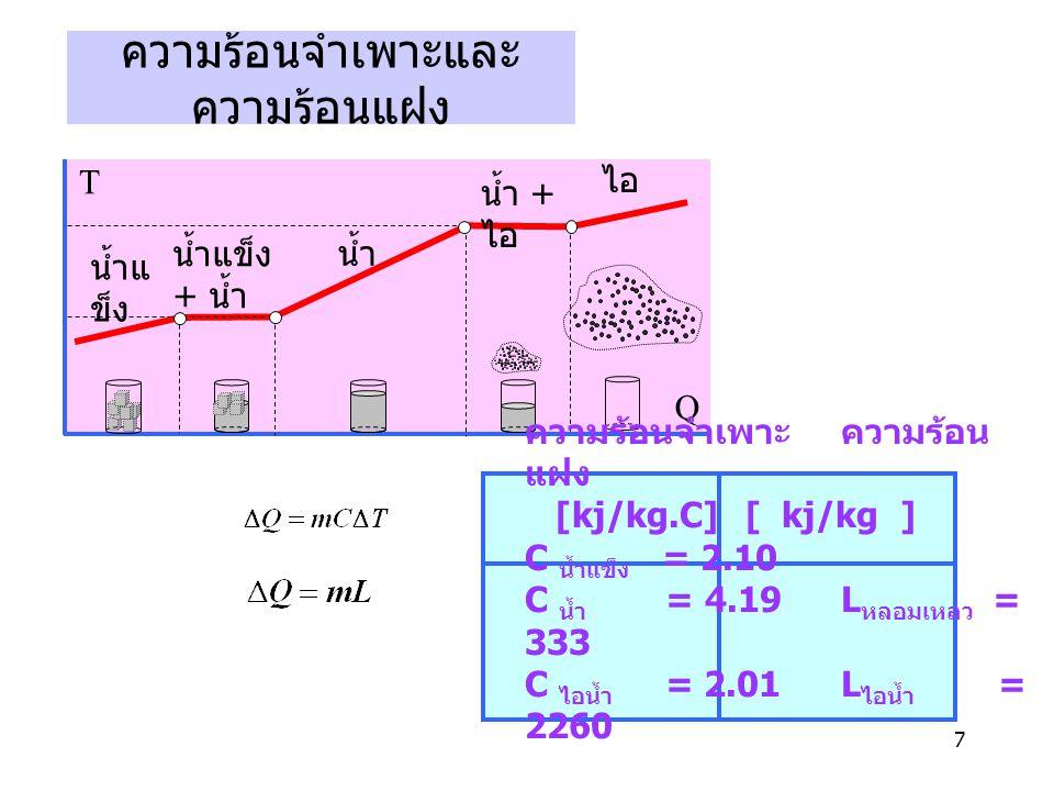 7 ความร้อนจำเพาะและ ความร้อนแฝง T Q น้ำแ ข็ง น้ำ ไอ น้ำแข็ง + น้ำ น้ำ + ไอ ความร้อนจำเพาะ ความร้อน แฝง [kj/kg.C] [ kj/kg ] C น้ำแข็ง = 2.10 C น้ำ = 4.