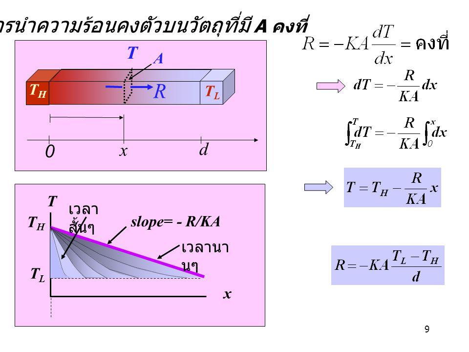 10 การพาความ ร้อน (Heat convection) T สูง T ต่ำ สัมประสิทธิ์ของการพา ความร้อน :h [J s -1 m -2 C -1 ] อากาศนิ่ง 5 - 25 อากาศ ( บังคับ ) 10 - 500 น้ำ ( บังคับ ) 100 - 15000 น้ำเดือด ( บังคับ ) 250 - 25000 ไอน้ำ ( บังคับ ) 5000 - 100000 v v v ความร้อนถูกส่งไปกับกระแส โมเลกุลของตัวกลาง A