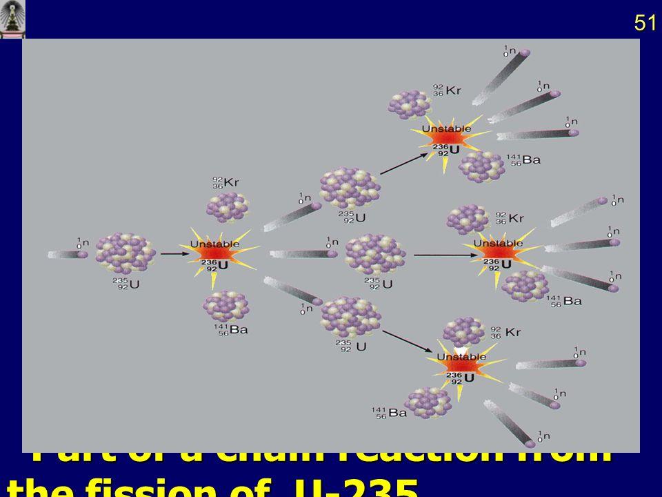 2. Nuclear Fission 2. Nuclear Fission เป็นกระบวนการที่นิวเคลียสหนัก แตกออกเป็น เป็นกระบวนการที่นิวเคลียสหนัก แตกออกเป็น นิวเคลียสที่เล็กลง 2 ชนิด และ