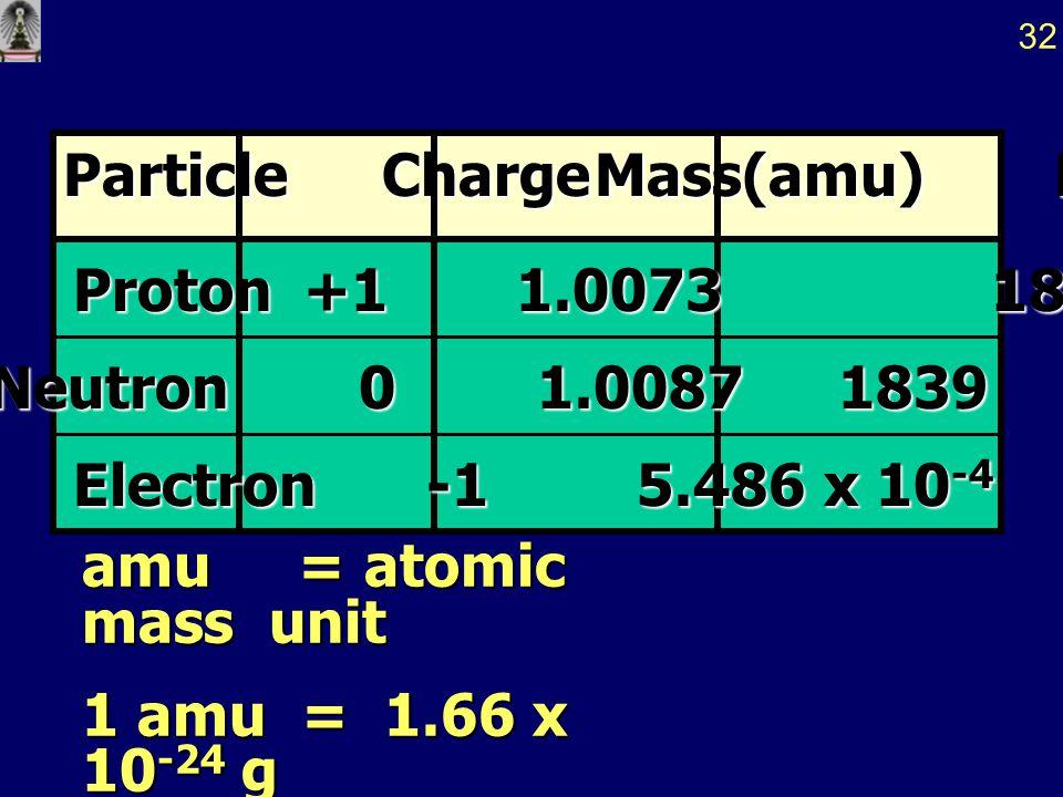 ทฤษฎีนิวตรอน - โปรตอน (Neutron - Proton Theory) นิวเคลียสประกอบด้วย โปรตอน ( ประจุ +1 มวล 1) จำนวนเท่ากับประจุบวกของ นิวเคลียส และ นิวตรอน ( ประจุ 0 แ