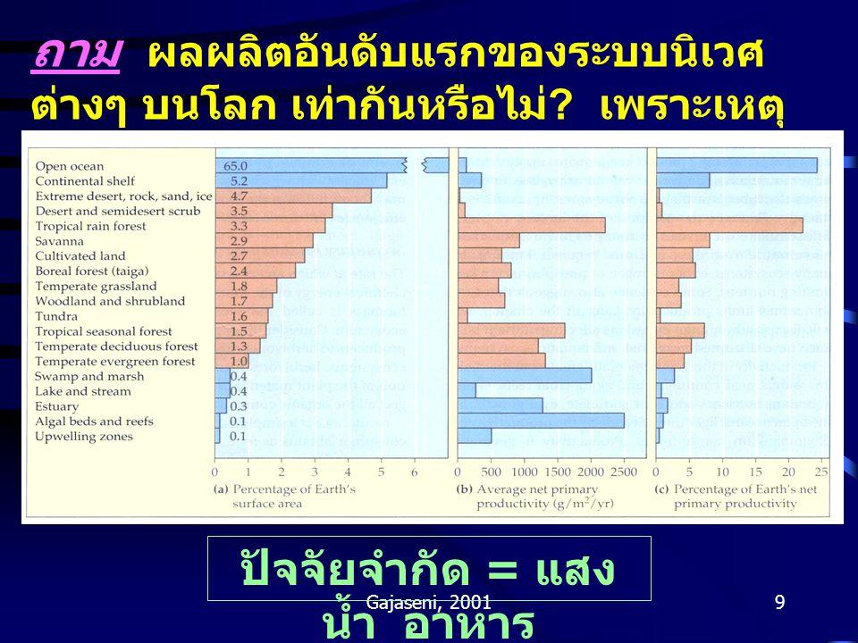 Gajaseni, 20019 ถาม ผลผลิตอันดับแรกของระบบนิเวศ ต่างๆ บนโลก เท่ากันหรือไม่ .