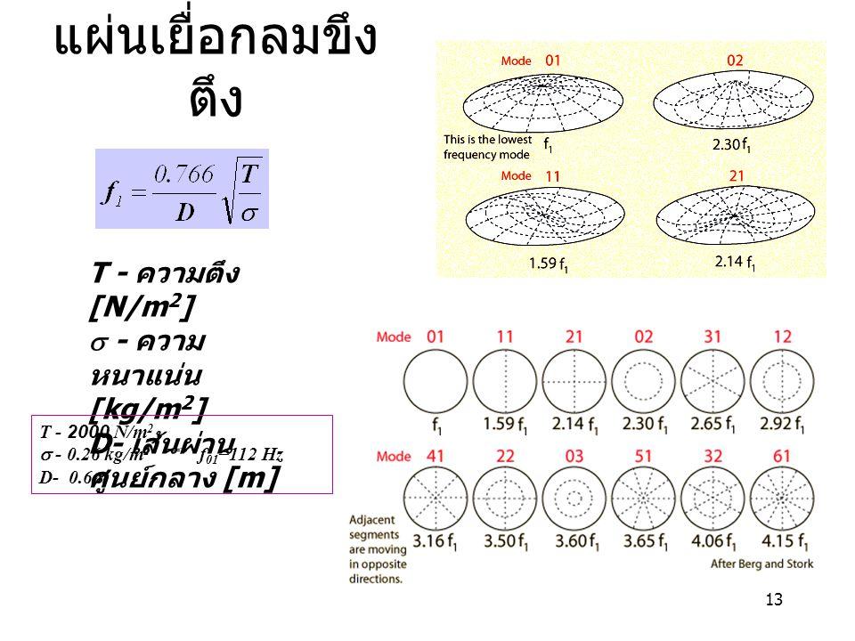 13 แผ่นเยื่อกลมขึง ตึง T - ความตึง [N/m 2 ]  - ความ หนาแน่น [kg/m 2 ] D- เส้นผ่าน ศูนย์กลาง [m] T - 2000 N/m 2  - 0.26 kg/m 2 ==> f 01 =112 Hz D- 0.