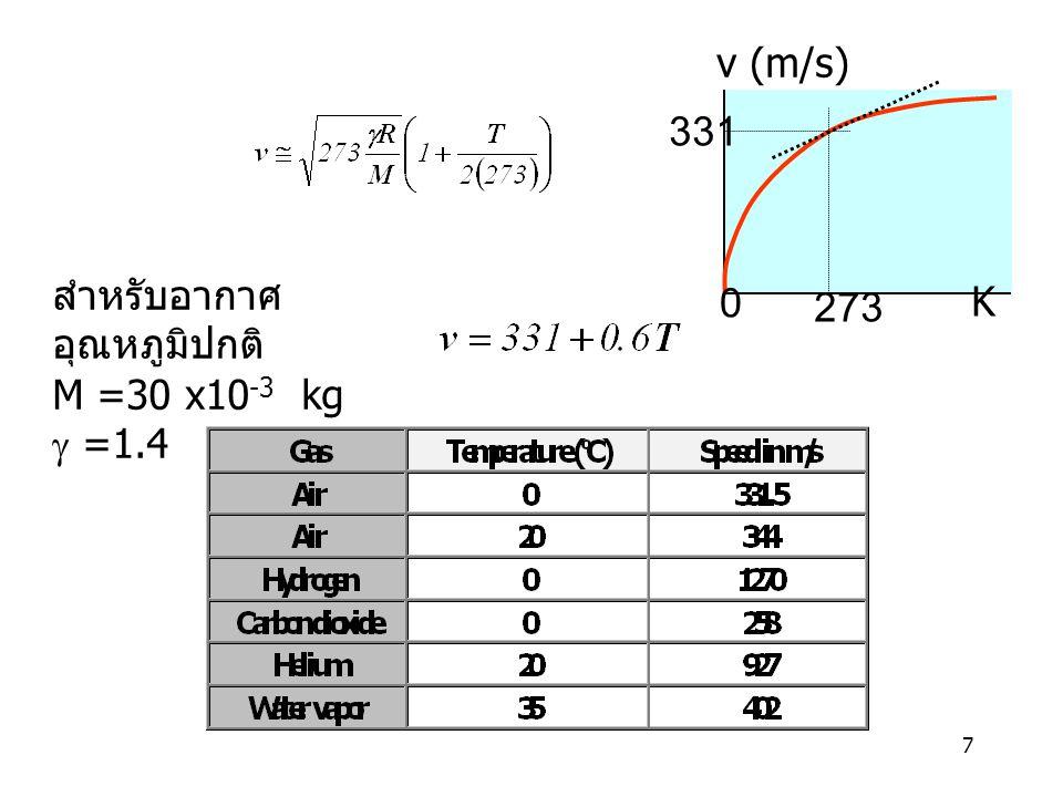 7 สำหรับอากาศ อุณหภูมิปกติ M =30 x10 -3 kg  =1.4 0 273 v (m/s) 331 K