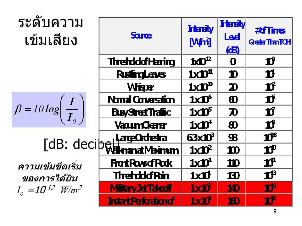 9 ระดับความ เข้มเสียง [dB: decibel] ความเข้มขีดเริ่ม ของการได้ยิน I o =10 -12 W/m 2