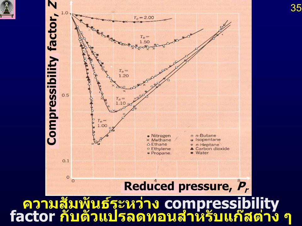35 ความสัมพันธ์ระหว่าง compressibility factor กับตัวแปรลดทอนสำหรับแก๊สต่าง ๆ Reduced pressure, P r Compressibility factor, Z