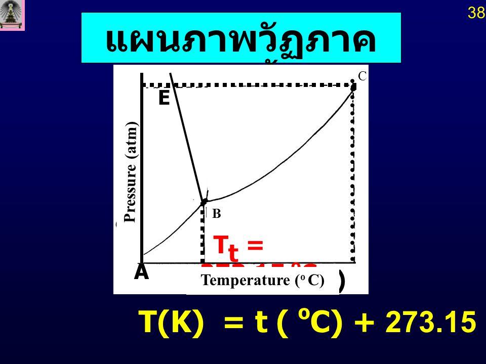 T(K) = t ( o C) + 273.15 แผนภาพวัฏภาค ของน้ำ T t = 273.15 o C ( o C) E Temperature ( o C) C Pressure (atm) B A 38