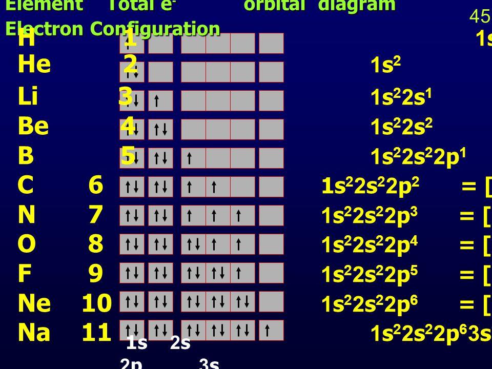 หลักเอาฟ์บาว (Aufbau Principle) หลักเอาฟ์บาว (Aufbau Principle) การบรรจุ e - ในออร์บิทัลต่างๆ เป็นไปตามลำดับดังนี้ 1s1s 2s2s 2p2p 3s3s 3p3p 3d3d 4s4s 4p4p 4d4d 4f4f 5s5s 5p5p 5p5p 5f5f 6s6s 6p6p 6d6d 6f6f 7s7s 7p7p 7d7d 7f7f 46