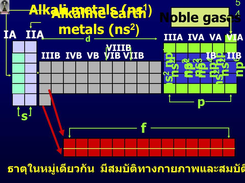 5454 ธาตุในหมู่เดียวกัน มีสมบัติทางกายภาพและสมบัติทางเคมีคล้ายคลึงกัน ธาตุในหมู่เดียวกัน มีสมบัติทางกายภาพและสมบัติทางเคมีคล้ายคลึงกัน Transition metals Noble gases Alkali metals (ns 1 ) Alkaline earth metals (ns 2 ) p f ns 2 np 1 ns 2 np 2 ns 2 np 3 ns 2 np 4 ns 2 np 5 ns 2 np 6 s d IIIB IVB VB VIB VIIB IB IIB VIIIB IIIA IVA VA VIA VIIA IA IIA