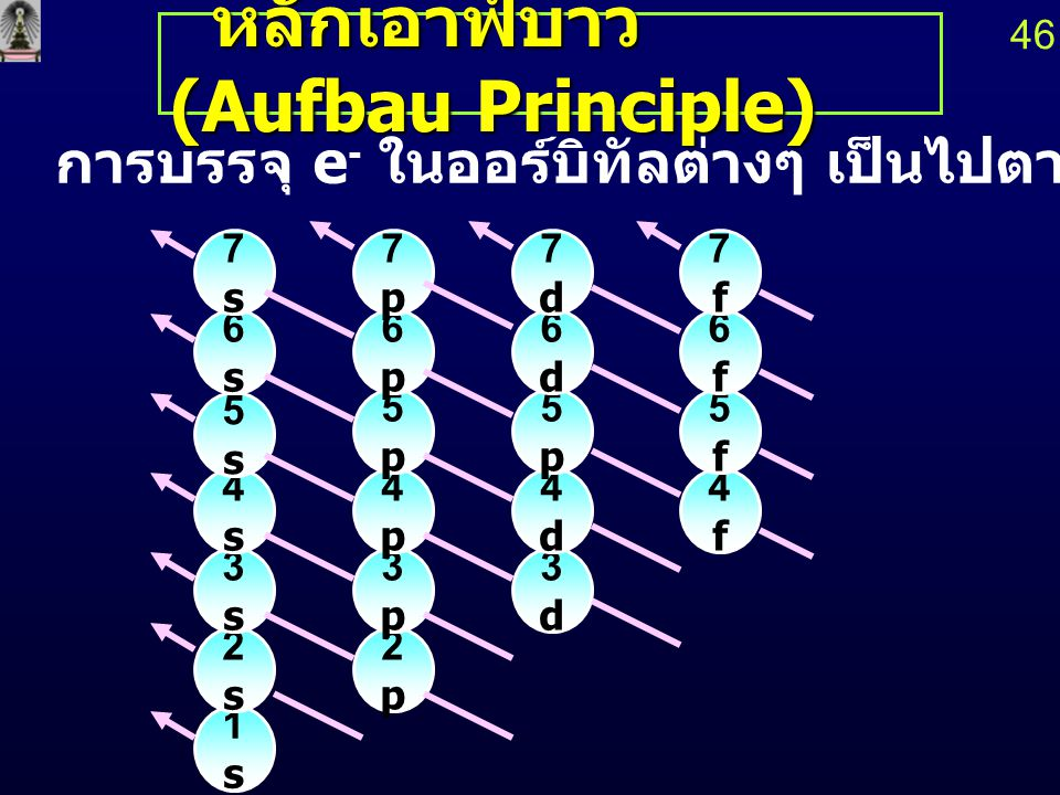 หลักเอาฟ์บาว (Aufbau Principle) หลักเอาฟ์บาว (Aufbau Principle) การบรรจุ e - ในออร์บิทัลต่างๆ เป็นไปตามลำดับดังนี้ 1s1s 2s2s 2p2p 3s3s 3p3p 3d3d 4s4s