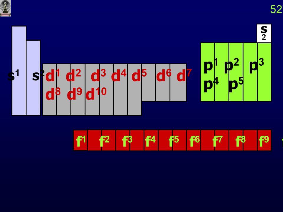 52 s 1 s 2 d 1 d 2 d 3 d 4 d 5 d 6 d 7 d 8 d 9 d 10 s2s2 p 1 p 2 p 3 p 4 p 5 f 1 f 2 f 3 f 4 f 5 f 6 f 7 f 8 f 9 f 10 f 11 f 12 f 13 f 14