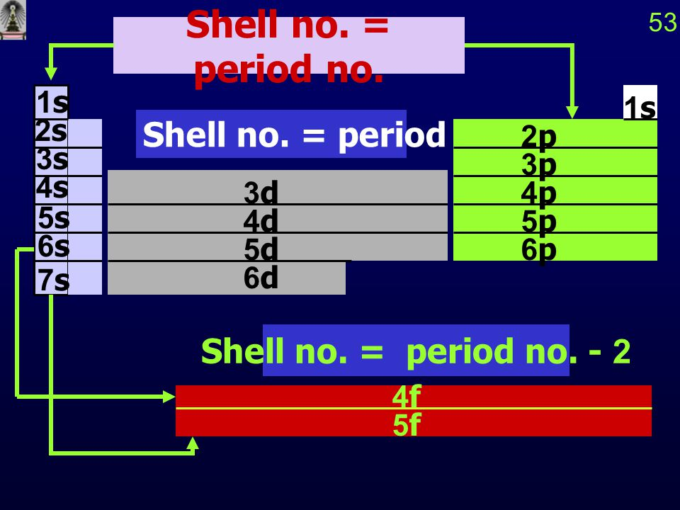 53 Shell no. = period no. - 1 Shell no. = period no. - 2 3d 4d 5d 6d 1s 2s 3s 4s 5s 6s 7s 2p 3p 4p 5p 6p 1s 4f 5f Shell no. = period no.
