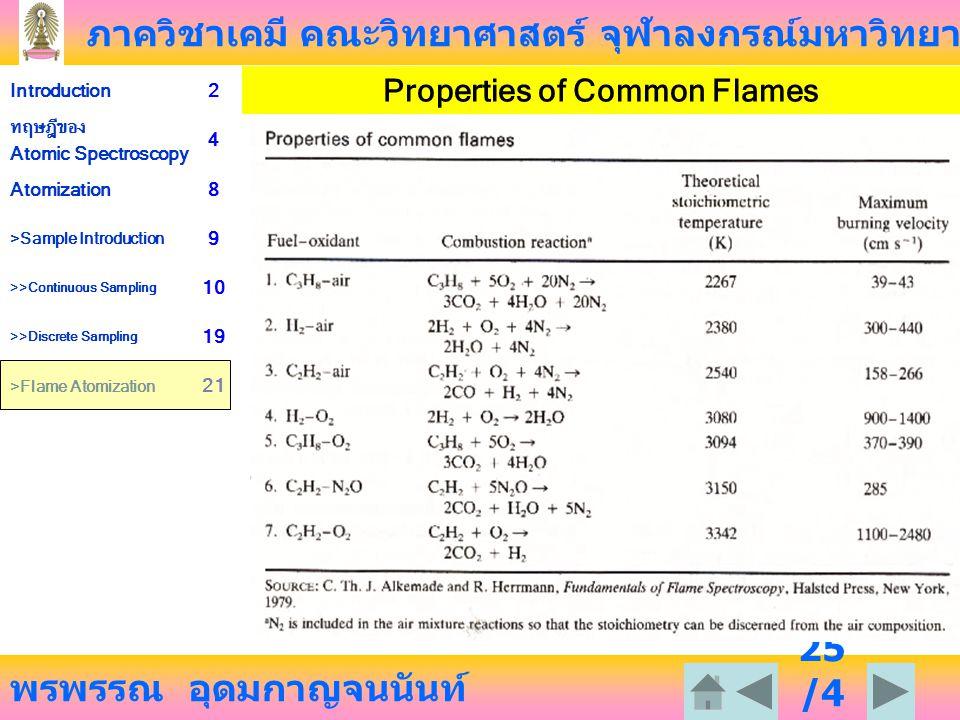 ภาควิชาเคมี คณะวิทยาศาสตร์ จุฬาลงกรณ์มหาวิทยาลัย พรพรรณ อุดมกาญจนนันท์ Introduction2 ทฤษฎีของ Atomic Spectroscopy 4 Atomization8 >Sample Introduction