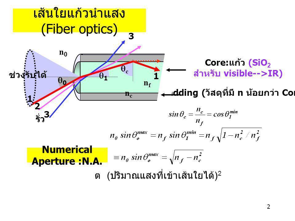 2 เส้นใยแก้วนำแสง (Fiber optics) Cladding ( วัสดุที่มี n น้อยกว่า Core) Core: แก้ว (SiO 2 สำหรับ visible-->IR) รั่ว 1 3 11 00 cc n0n0 nfnf ncnc