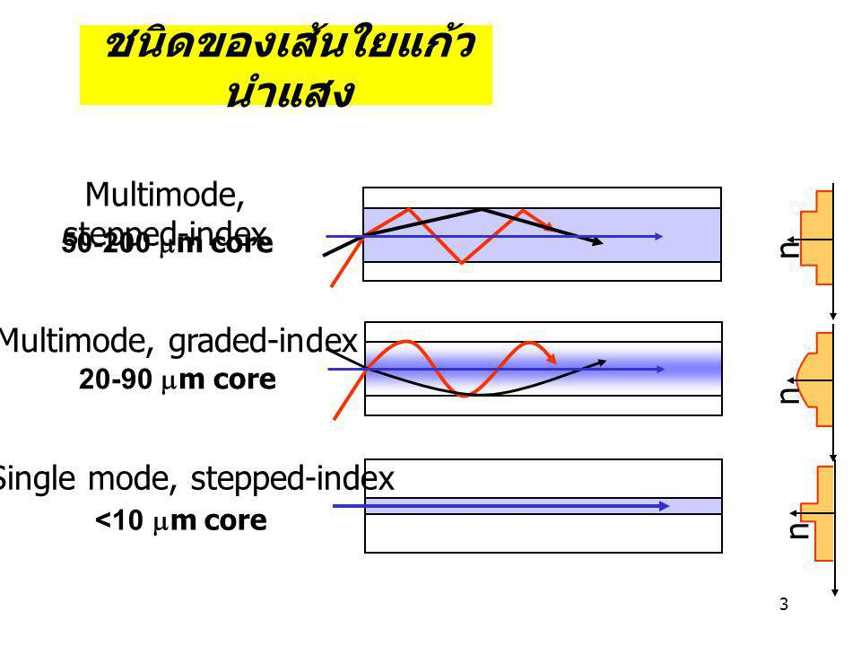 3 ชนิดของเส้นใยแก้ว นำแสง n Multimode, stepped-index Multimode, graded-index Single mode, stepped-index 50-200  m core 20-90  m core <10  m core n n