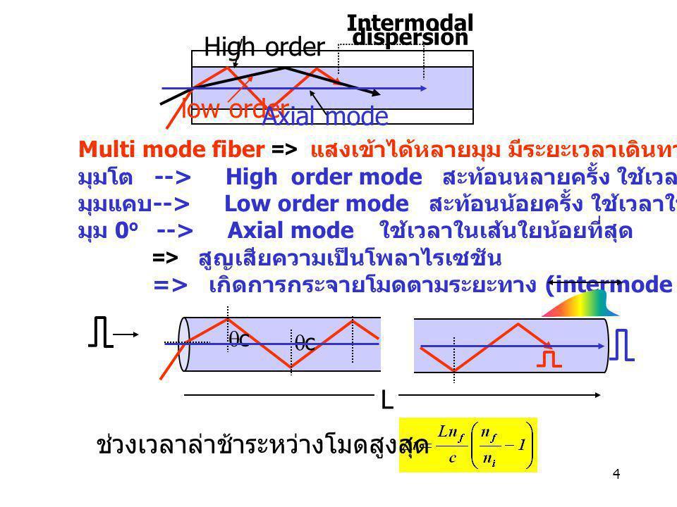 4 Multi mode fiber => แสงเข้าได้หลายมุม มีระยะเวลาเดินทางในเส้นใยต่างกัน มุมโต --> High order mode สะท้อนหลายครั้ง ใช้เวลาในเส้นใยนาน มุมแคบ --> Low o