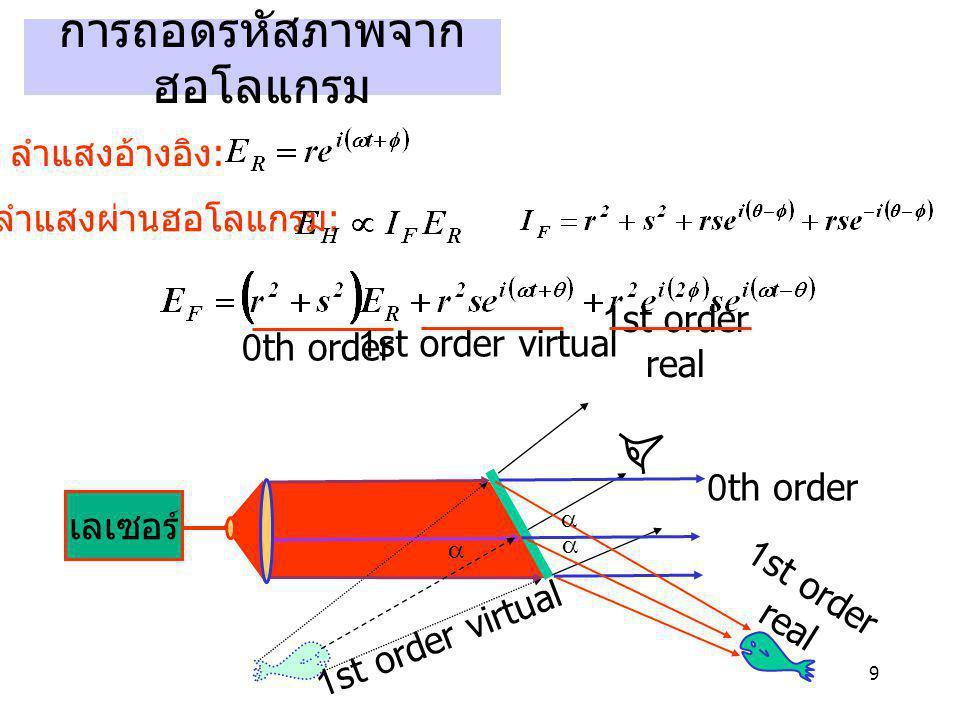 9 การถอดรหัสภาพจาก ฮอโลแกรม ลำแสงอ้างอิง : ลำแสงผ่านฮอโลแกรม : 0th order 1st order virtual 1st order real เลเซอร์ 1st order real 1st order virtual 0th