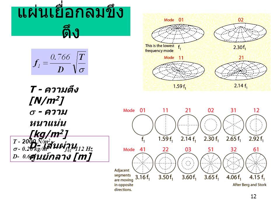 12 แผ่นเยื่อกลมขึง ตึง T - ความตึง [N/m 2 ]  - ความ หนาแน่น [kg/m 2 ] D- เส้นผ่าน ศูนย์กลาง [m] T - 2000 N/m 2  - 0.26 kg/m 2 ==> f 01 =112 Hz D- 0.