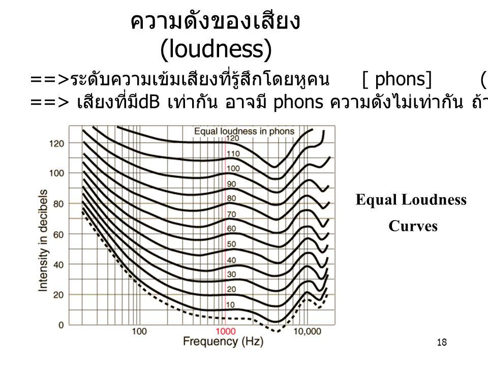 18 ความดังของเสียง (loudness) ==> ระดับความเข้มเสียงที่รู้สึกโดยหูคน [ phons] ( 60 phon = 60 dB @1000Hz) ==> เสียงที่มี dB เท่ากัน อาจมี phons ความดังไม่เท่ากัน ถ้าเป็นคนละความถี่ Equal Loudness Curves