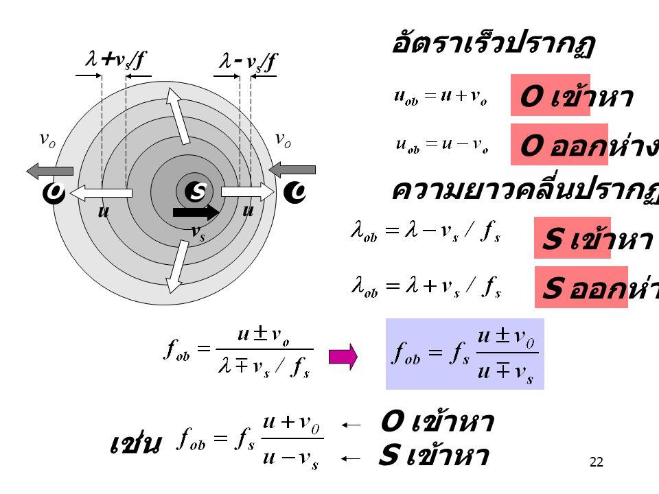 22 S u O vsvs O u + v s /f - v s /f vovo vovo อัตราเร็วปรากฏ ความยาวคลี่นปรากฏ O เข้าหา O ออกห่าง S เข้าหา S ออกห่าง เช่น O เข้าหา S เข้าหา