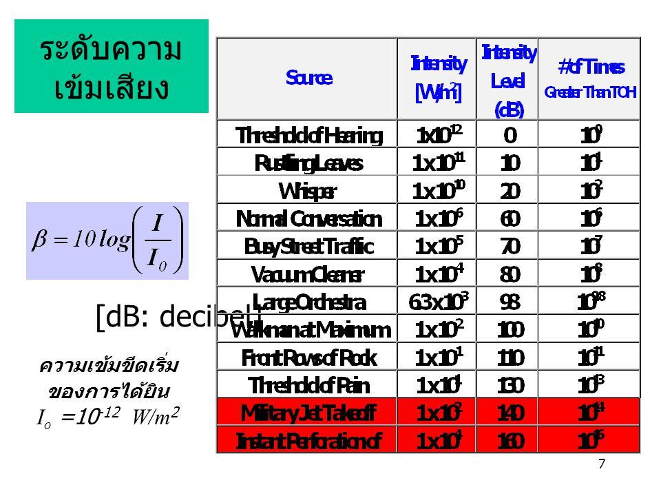 7 ระดับความ เข้มเสียง [dB: decibel] ความเข้มขีดเริ่ม ของการได้ยิน I o =10 -12 W/m 2