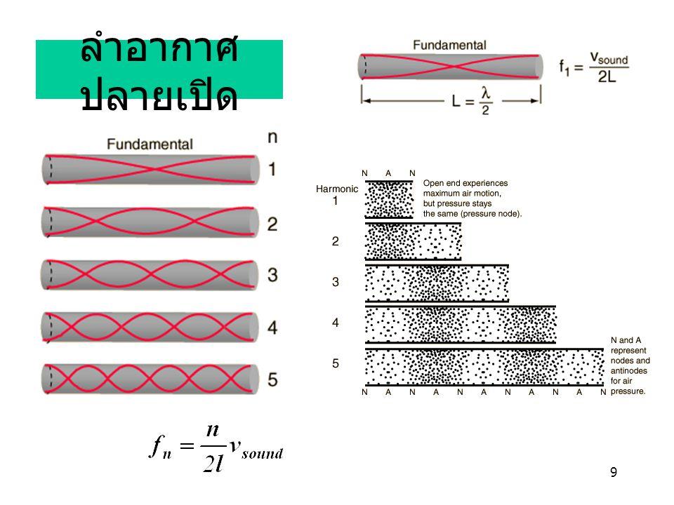 10 น่าคิด ข้อจำกัดสมการ v = 331 + 0.6 T มีอะไรบ้าง ถ้าตัวกลางเสียงเปลี่ยนเป็นก๊าซอื่นเช่น ฮีเลียม จะเกิดอะไร ขึ้น ทำไมคนตัวเล็กมักจะมีเสียงแหลมกว่าคนตัวใหญ่