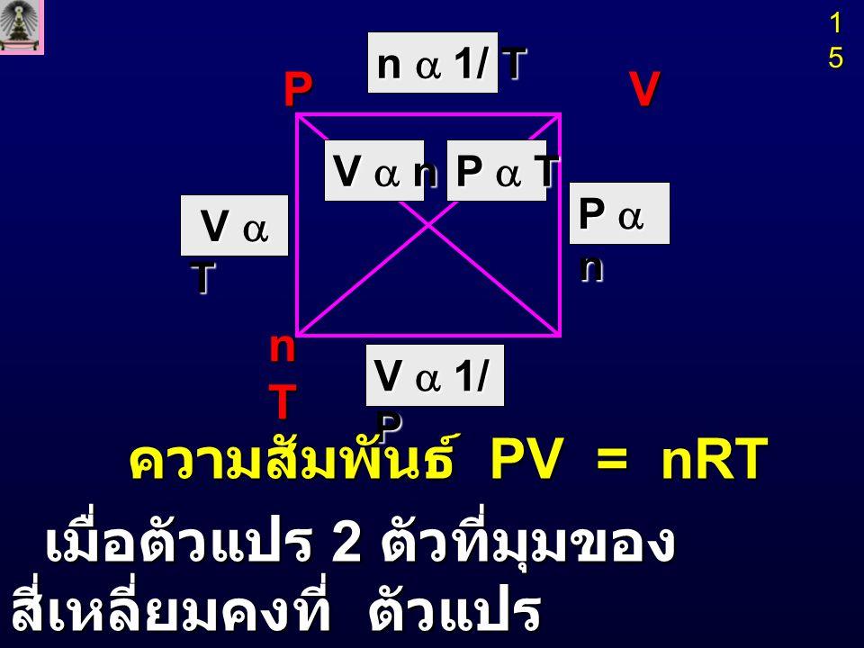 V  1 เมื่อ T, n คงที่ V  1 เมื่อ T, n คงที่ P กฎของบอยล์ (Boyle 's Law) เมื่ออุณหภูมิและจำนวนโมลคงที่ ปริมาตรของแก๊สจะเป็นปฏิภาค กลับ กับ ความดัน PV = k PV = k 16161616 P 1 V 1 = P 2 V 2 = ….