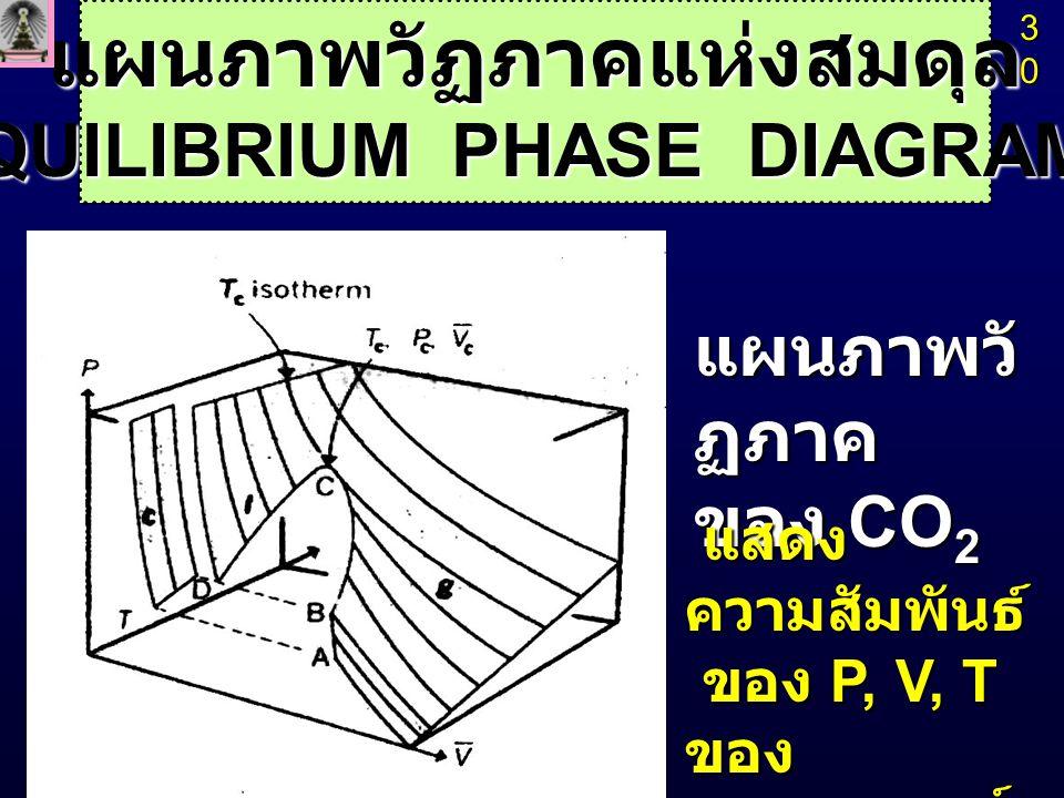 31 AB, BC, BE = เส้นสมดุล (equilibrium line) ระหว่าง 2 วัฏภาค AB, BC, BE = เส้นสมดุล (equilibrium line) ระหว่าง 2 วัฏภาค B หรือ D = จุดร่วมสาม (triple point) B หรือ D = จุดร่วมสาม (triple point) C = จุดวิกฤต (critical point) C = จุดวิกฤต (critical point) Gas Liquid Solid Temperature แผนภาพวัฏภาค ของ CO 2 Pressure A TcTcTcTc B D PcPcPcPc CE