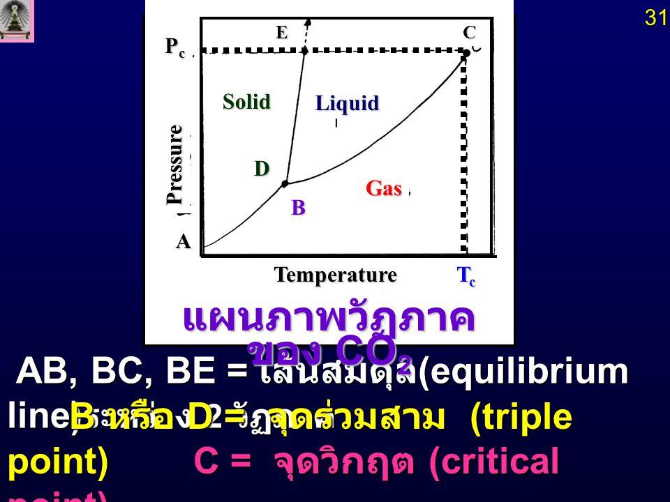 ลักษณะของหลอดปิดที่มี CO 2 อยู่ เมื่อ อุณหภูมิเพิ่มจาก 220 K ไปจนถึง T c = 304 K (31 o C ) แผนภาพวัฏภาคของ CO 2 Temperature Solid Liquid Gas TcTcTcTc PcPcPcPc Pressure Gas Liquid Solid Temperature แผนภาพวัฏภาค ของ CO 2 แผนภาพวัฏภาค ของ CO 2 Pressure A TcTcTcTc B D PcPcPcPc CE At A-D AlongB-C Just Below T c Just Above T c Two Phases OnePhase32